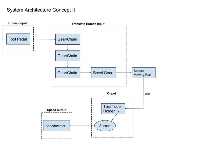 System Architecture Concept II