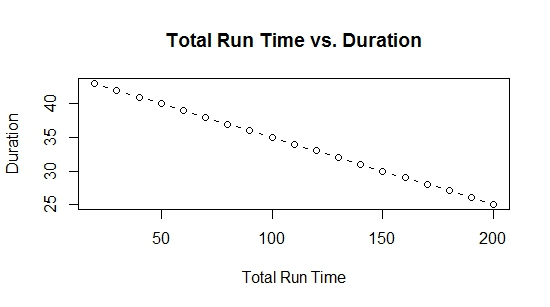 Total Run Time and Duration Relationship