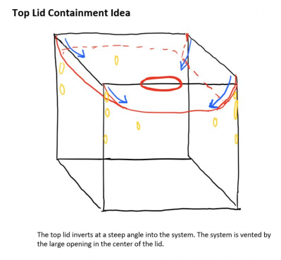 Lid containment concept