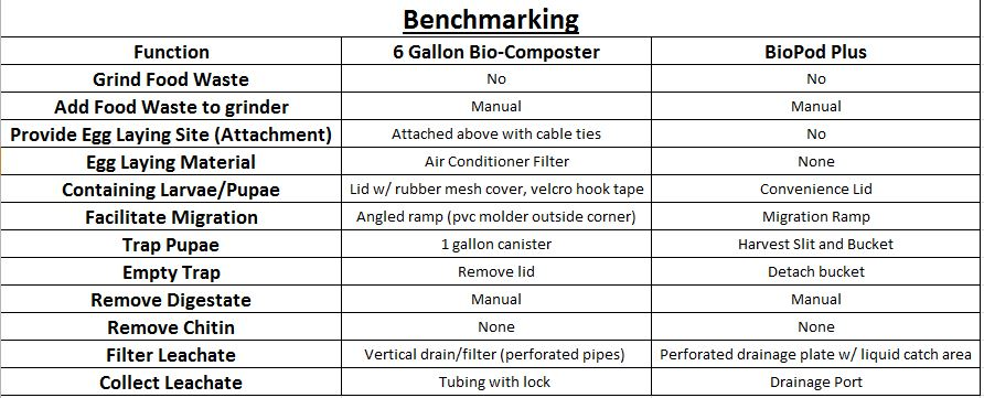 Benchmarking with system functions