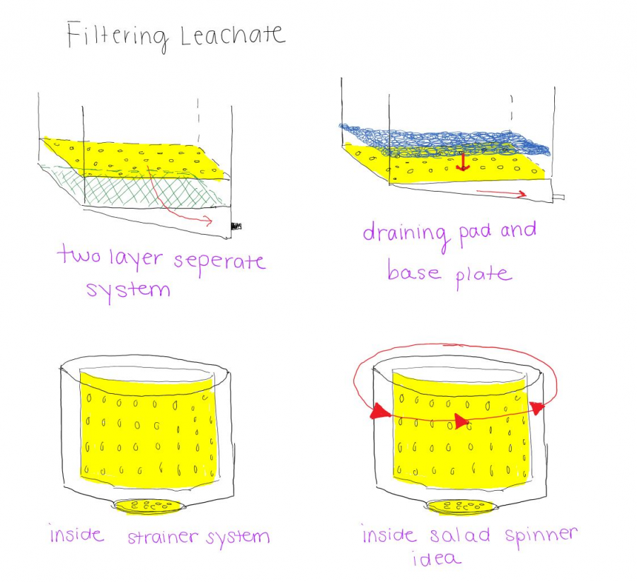 leachate removal system ideas