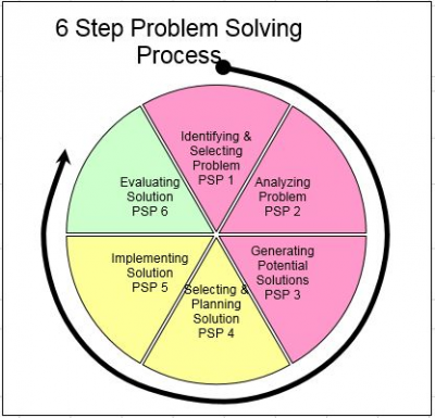 Problem Tracking Matrix Wheel