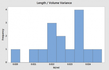 Volume to Length Output Histogram