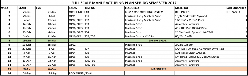 Manufacturing and Test Plans