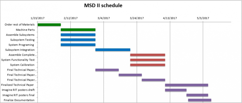 Plans for MSD II