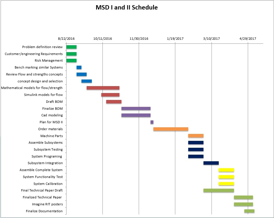 Schedule for MSD
