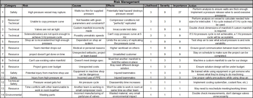Risk Management Table