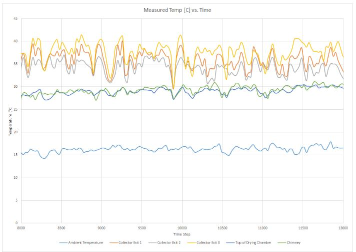 Sample temperature data from midpoint of test, to show temperature increase through system