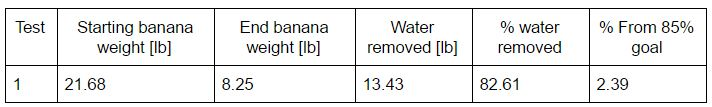 Data Results for the Mass of Bananas