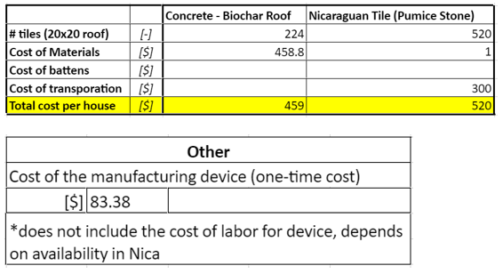 Cost Analysis Table