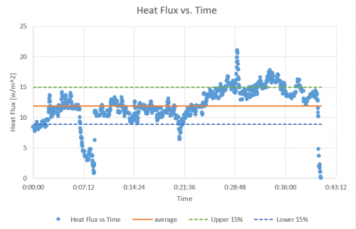Average heat flux: 12.041 ± 3.033kW/m²