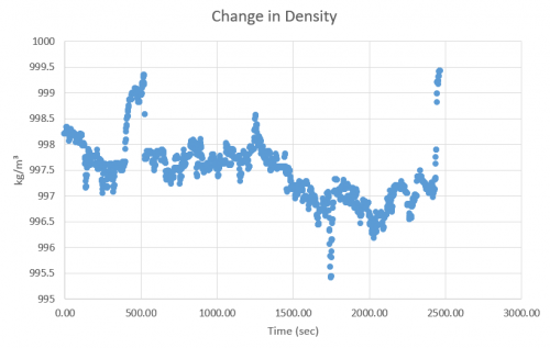 Density changes are within 1% of 999.8kg/m³, which was the chosen value for the analysis