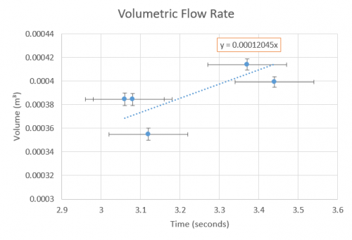 Volumetric Flow Rate Estimate