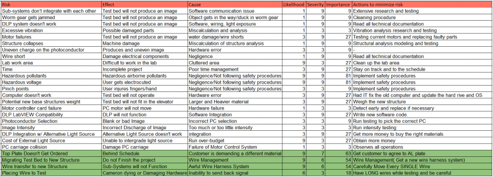 public/Project%20Management/risk%20and%20problem%20management/Build & Test Risk Assessment.PNG