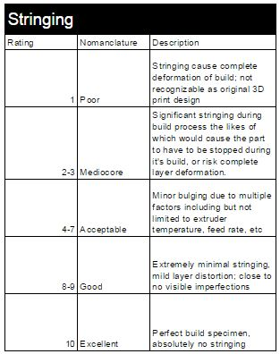 Logbook Rating Standards for Stringing