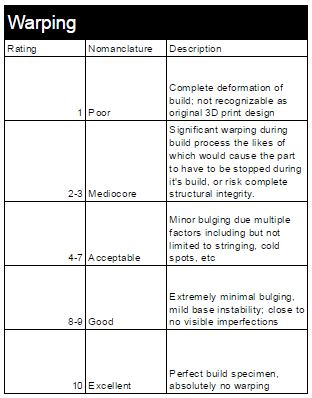 Logbook Rating Standards for Warping