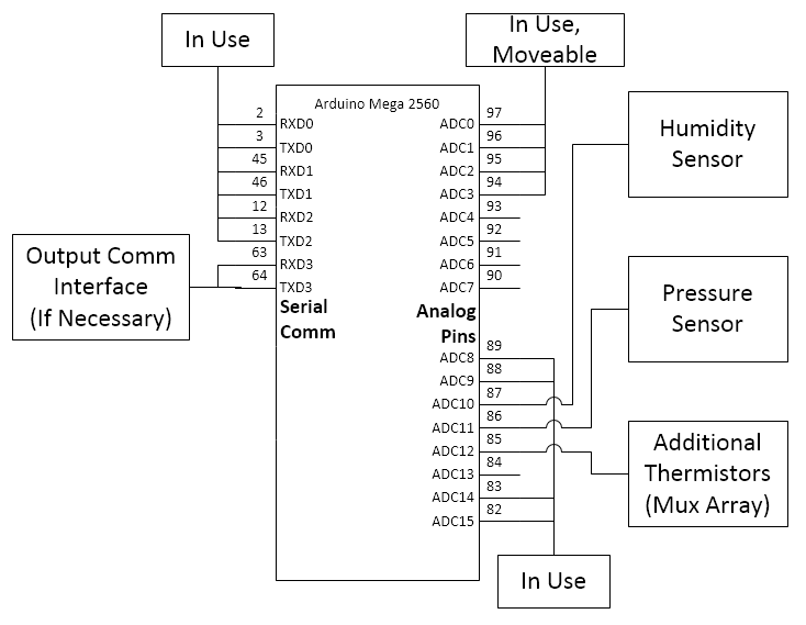 Additions to the Simplified Arduino Mega 2560 Schematic