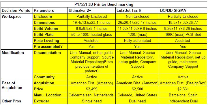 Printer Benchmarking Important Information