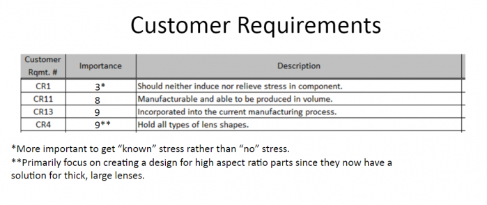 Functional re-rating the customer requirements