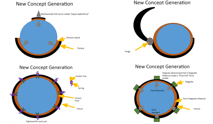 Other Concept Generation Cycle 3