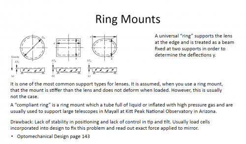 Common Ring Mounts