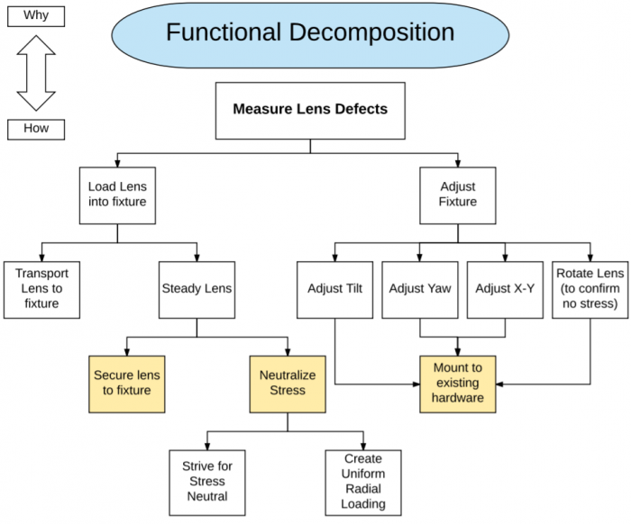 Functional Decomposition: Match customer requirements to functions.