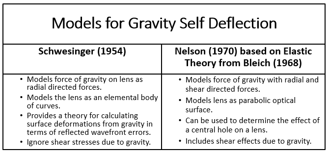 Mathmatical Models for Gravity Self Deflection