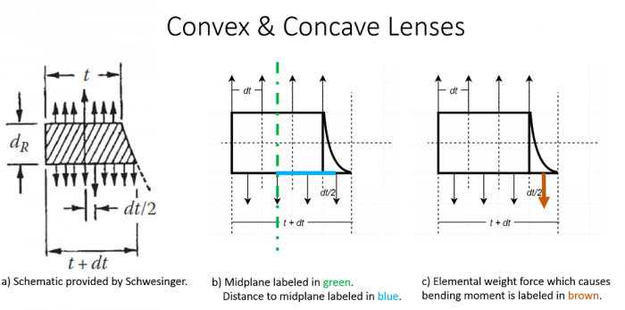Free Body Diagram of Convex and Concave Mirrors