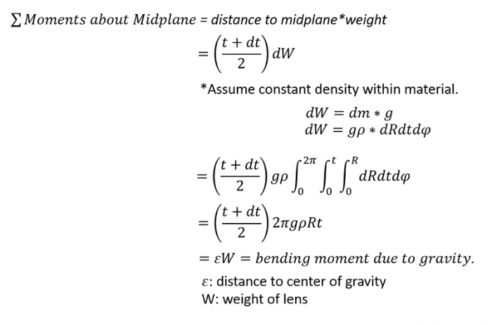 Magnitude of bending moment