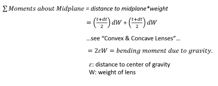 Bending moment calculations for Concave-Convex lenses