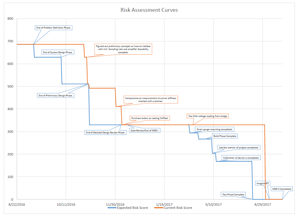 public/Customer Handoff and Final Project Documentation /Captures/Risk Curve.PNG