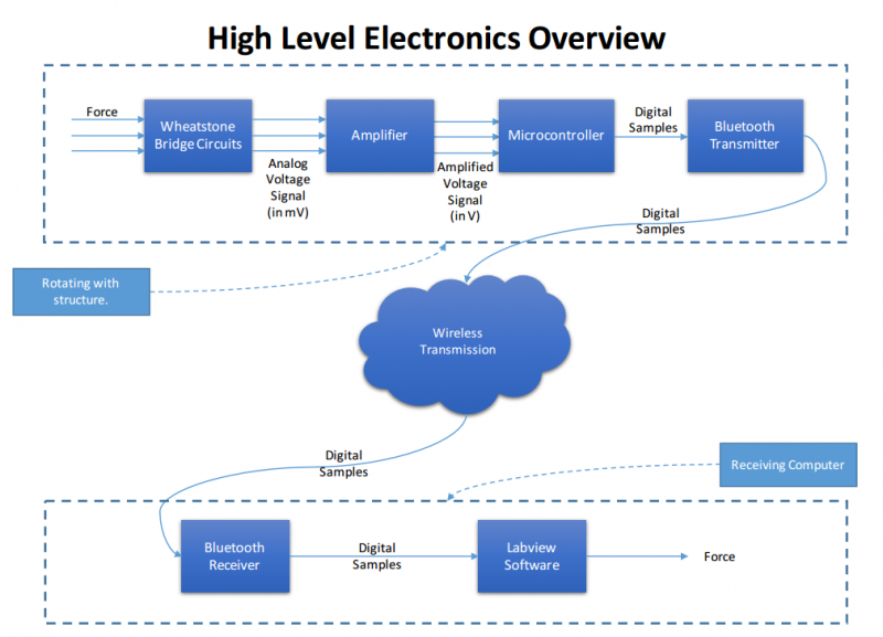 public/Detailed Design Documents/Captures/HighLevelElectronics.png