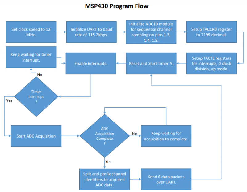 public/Detailed Design Documents/Captures/MSP430ProgramFlow.png