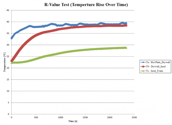 Graph of temperature data collected during R-Value test on prototype 1.
