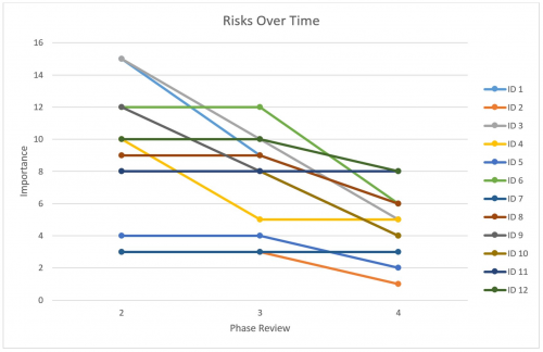 public/Photo Gallery/Design Review/risk_chart.JPG