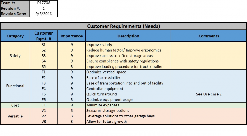Customer Requirements Table (Rev. 1)