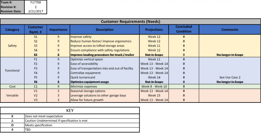 Customer Requirements (Rev. 2)