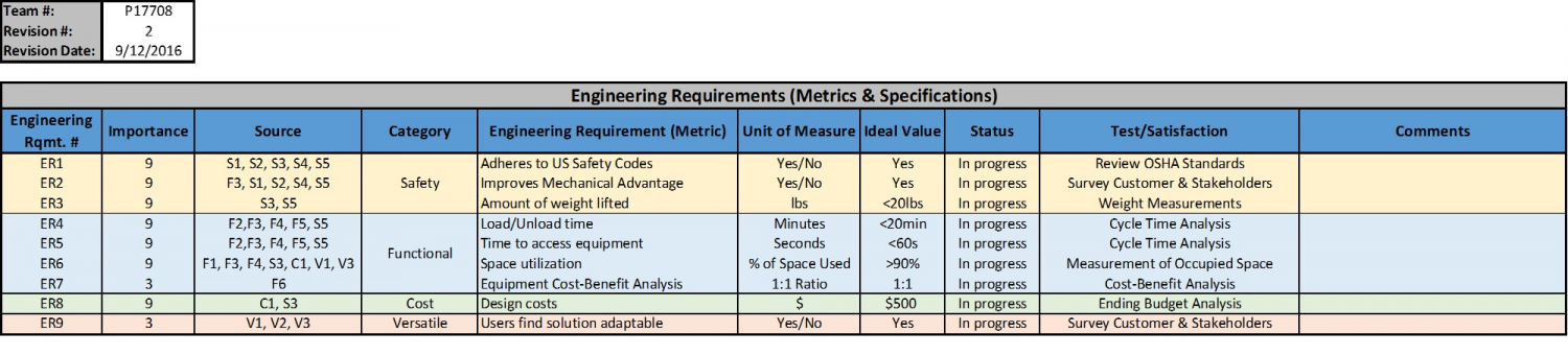 Engineering Requirements Table (Rev. 2)