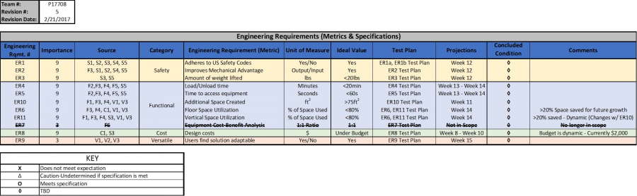 Engineering Requirements (Rev. 5)