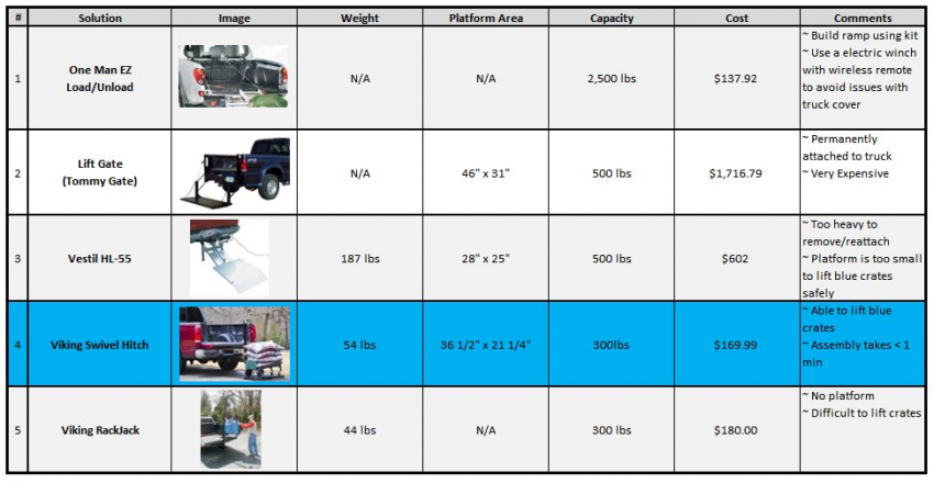 Truck Lift Feasibility Analysis