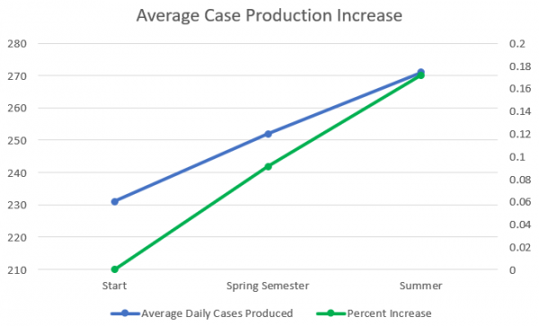 Daily Number of Cases Produced