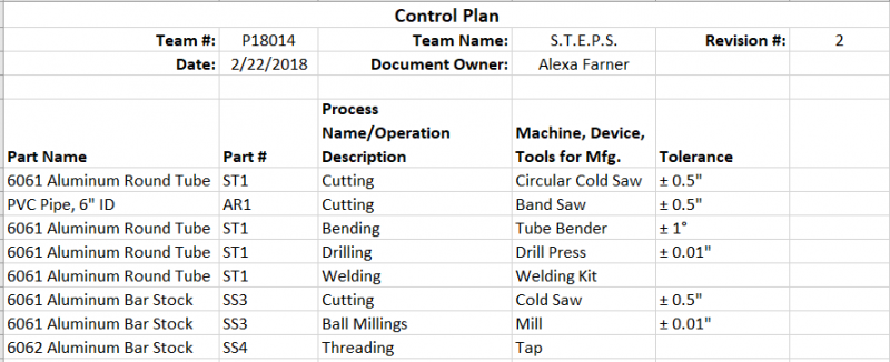 Control Plan as of 1/24/2018