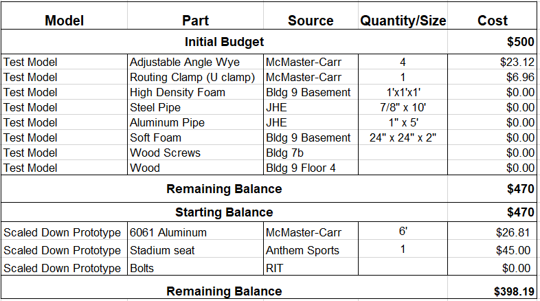 Bill of Materials to date: 12-7-2017