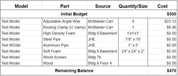 Breakdown of Costs for Test Prototype