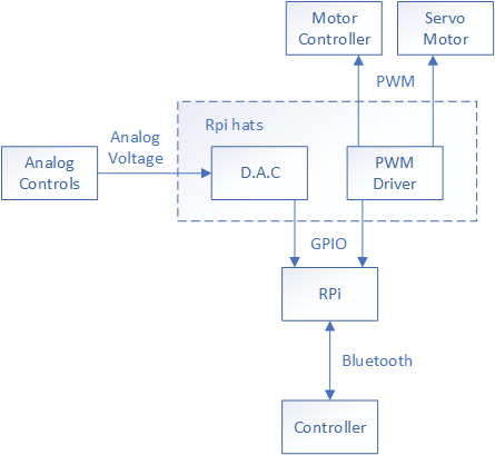 Microcontroller Interface Connections