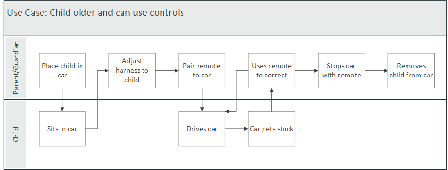 Use Case 2: Child is old enough to use controls
