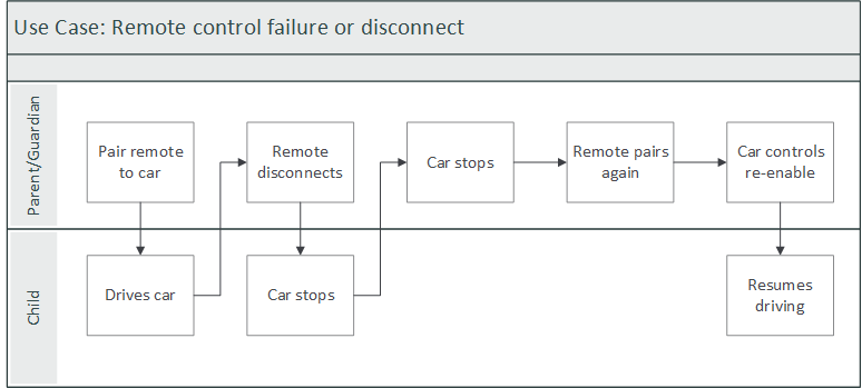 Use Case 3: Remote failure or disconnection