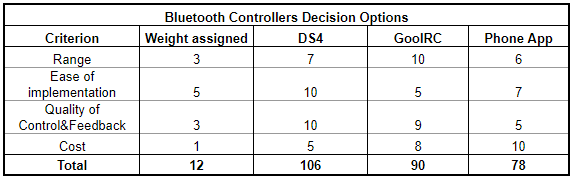 Bluetooth Control Decision Matrix