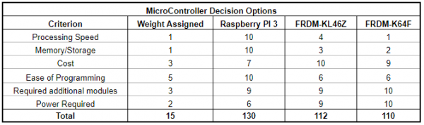 Microcontroller Decision Matrix