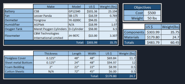 Feasibility Analysis of Overall Cost and Weight of System